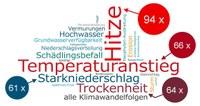 Wettertreff Wien - 27. November 2019