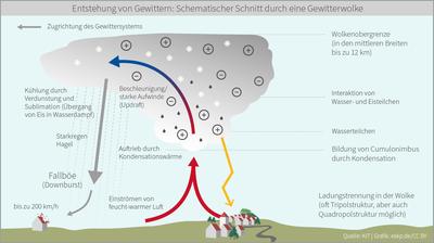 Wetterlexikon_1Gewitter_1_GewitterErklaerung
