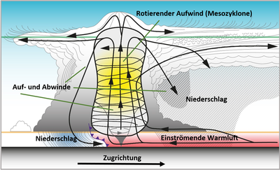 Wetterlexikon_1Gewitter_3_Superzelle