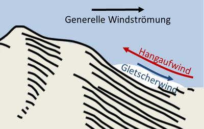 WL_3HTWind_3_Gletscherwind