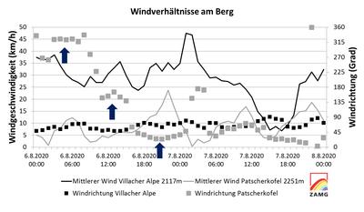 WL_3HTWind_5_WindBerg