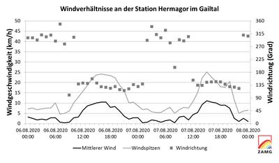 WL_3HTWind_7_WindHermagor