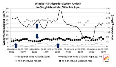 WL_3HTWind_9_Wind_Arriach_VillacherAlpe