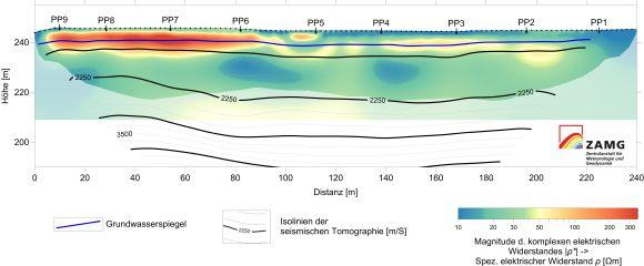 Geophysikalische Messungen