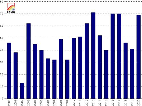 Erdbeben_2000-2020