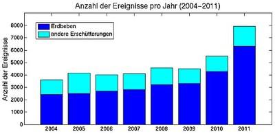 Anzahl der vom Österreichischen Erdbebendienst pro Jahr registrierten Ereignisse von 2004 bis 2011