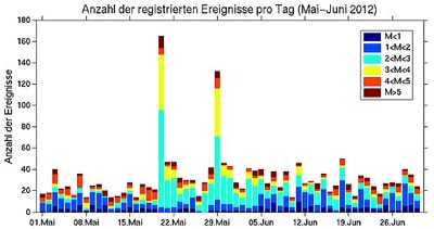 Erdbeben in der Emilia-Romagna am 20. und 29. Mai 2012