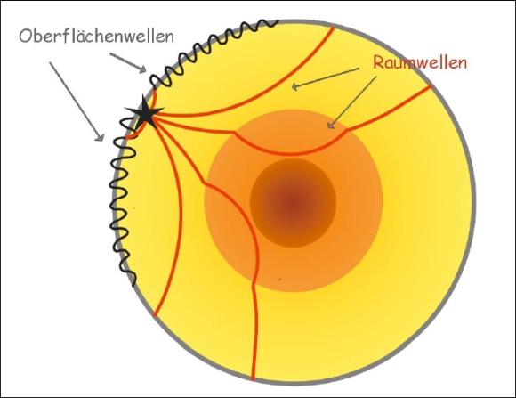 Ausbreitung der Raumwellen und der Oberflächenwellen im Erdinneren. © ZAMG Geophysik