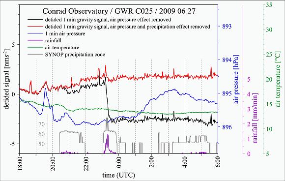 Durch Niederschlag verursachten Schwereänderung (schwarz) nach Korrektur der Gezeiten und der atmosphärischen Effekte. © ZAMG Geophysik