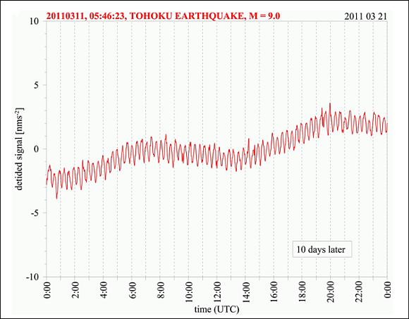Diese Eigenschwingung war sogar noch nach mehr als 2 Monaten nach dem Tokuku - Beben 2011 direkt in der Aufzeichnung des Supraleitenden Gravimeters am Conrad Observatorium sichtbar. © ZAMG Geophysik