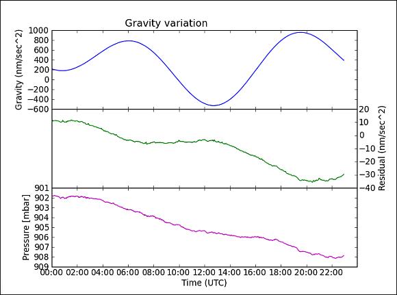 Schwereänderung, Schwereresiduen und Luftdruckvariationen am Conrad Observatorium. © ZAMG Geophysik