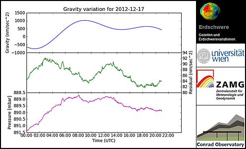 Tägliche Messung der Erdschwereänderungen am Conrad Observatorium