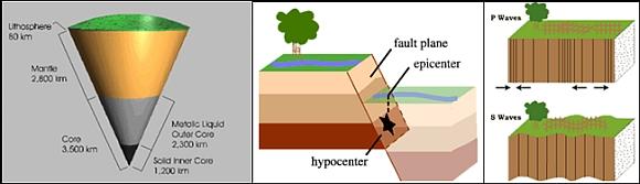 Bilder zum Thema Erdbeben von USGS