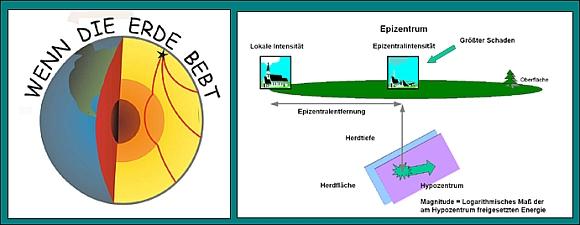 Graphiken zum Thema Erdbeben