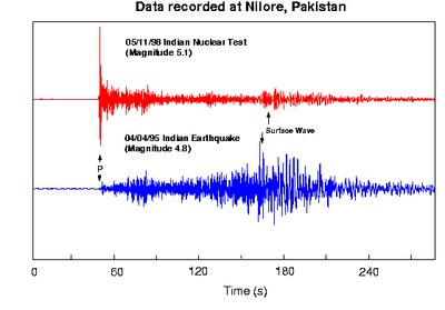 Unterscheidung von Atomtests und Erdbeben