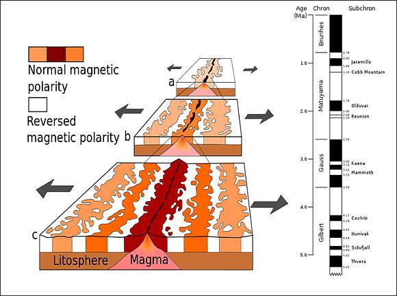 Magnetostratigraphie an der Ozeanischen Kruste. © USGS