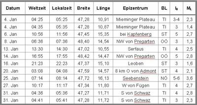Epizentrenliste-Jänner2013