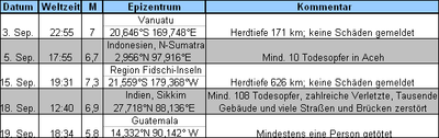 Erdbeben weltweit Sep. 2011