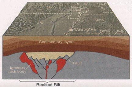 Geologisches Modell der New Madrid Seismic Zone