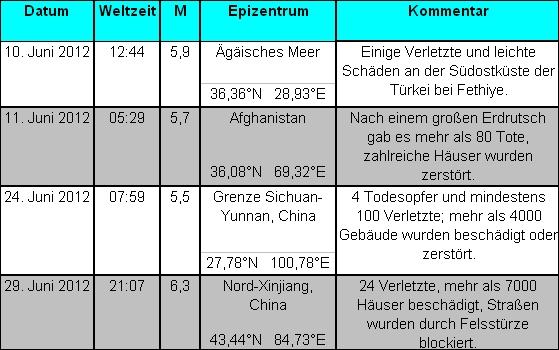 Erdbeben im Juni 2012
