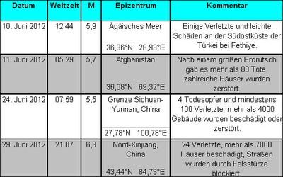 Weltweite starke Erdbeben im Juni 2012