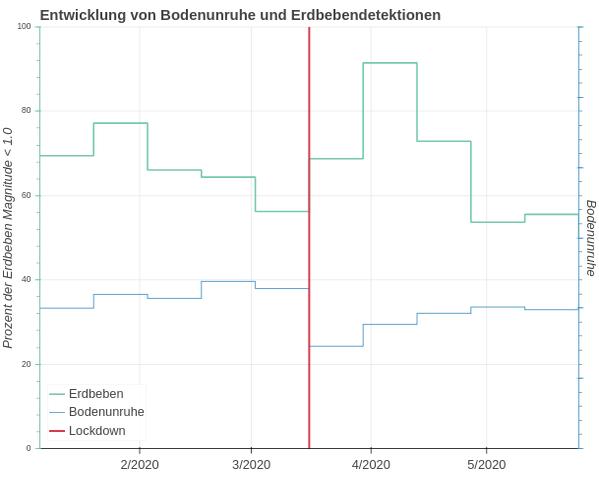 Die neue Normalität - Österreich erwacht