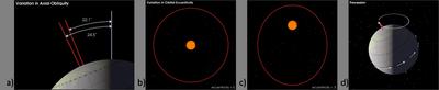 2-2-3_1_Erdbahnparameter_Schema