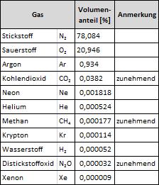 2-1-2_1_Tabelle_Zusammensetzung