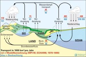 2-1-3_2_Globaler_Wasserkreislauf