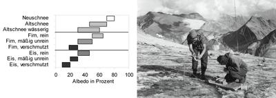 2-4-1_1_Gletscheralbedo