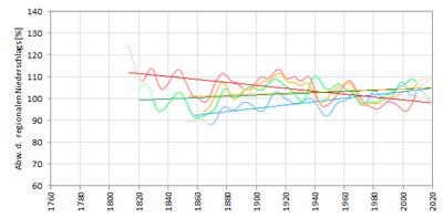 3-2-2_2_Jahresniederschlag_Regionen_Trends_aktualisiert