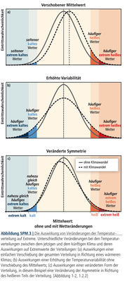 3-2-4_1_IPCC_SREX_SPM_Grafik_deutsch