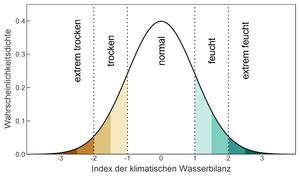 Wasserbilanzindex