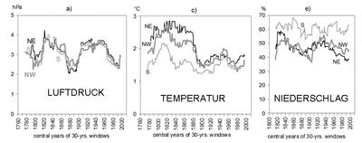 Klimavariabilität Boehm 2012
