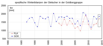 gletscher-winterbilanz_zeitreihe_gokflk_zamg