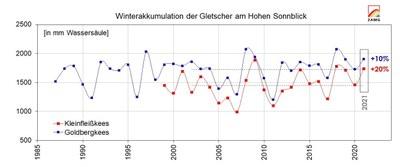 3_winterakkumulation_zeitreihe_logo