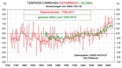 Temperturreihen Österreich - Global (© ZAMG)