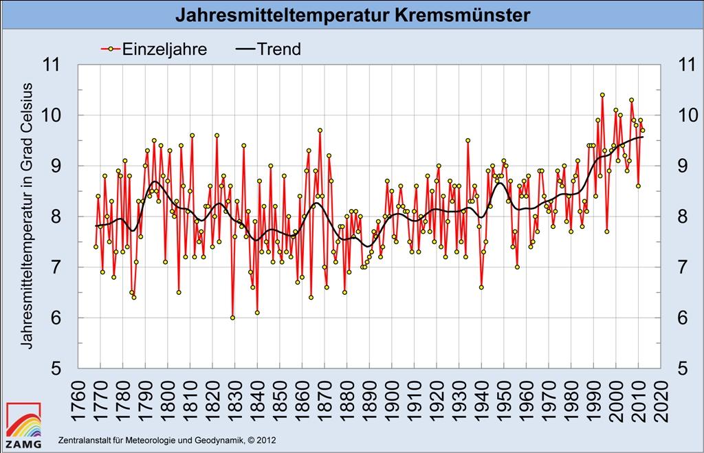 Kremsmünster - Temperaturreihe