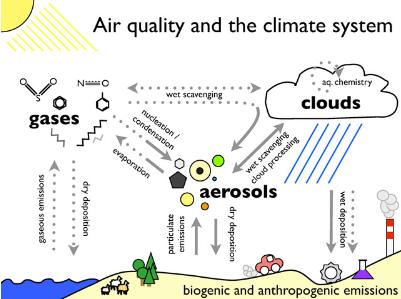 Neue Generation von Luftqualitätsvorhersagemodellen an der ZAMG