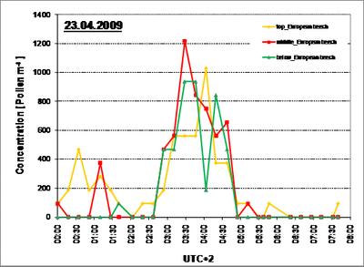 Pollenkonzentration