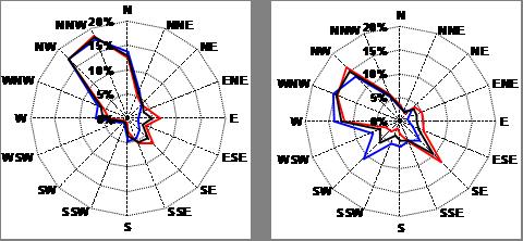 Vergleich Messungen-INCA