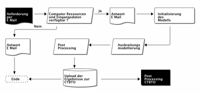 CTBTO Ablaufdiagramm