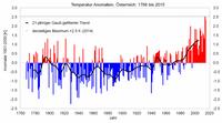 2015: Zweitwärmstes Jahr der Messgeschichte