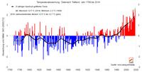 2018 mit großer Wahrscheinlichkeit wärmstes Jahr der Messgeschichte