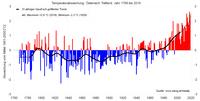 2019 eines der drei wärmsten Jahre der Messgeschichte