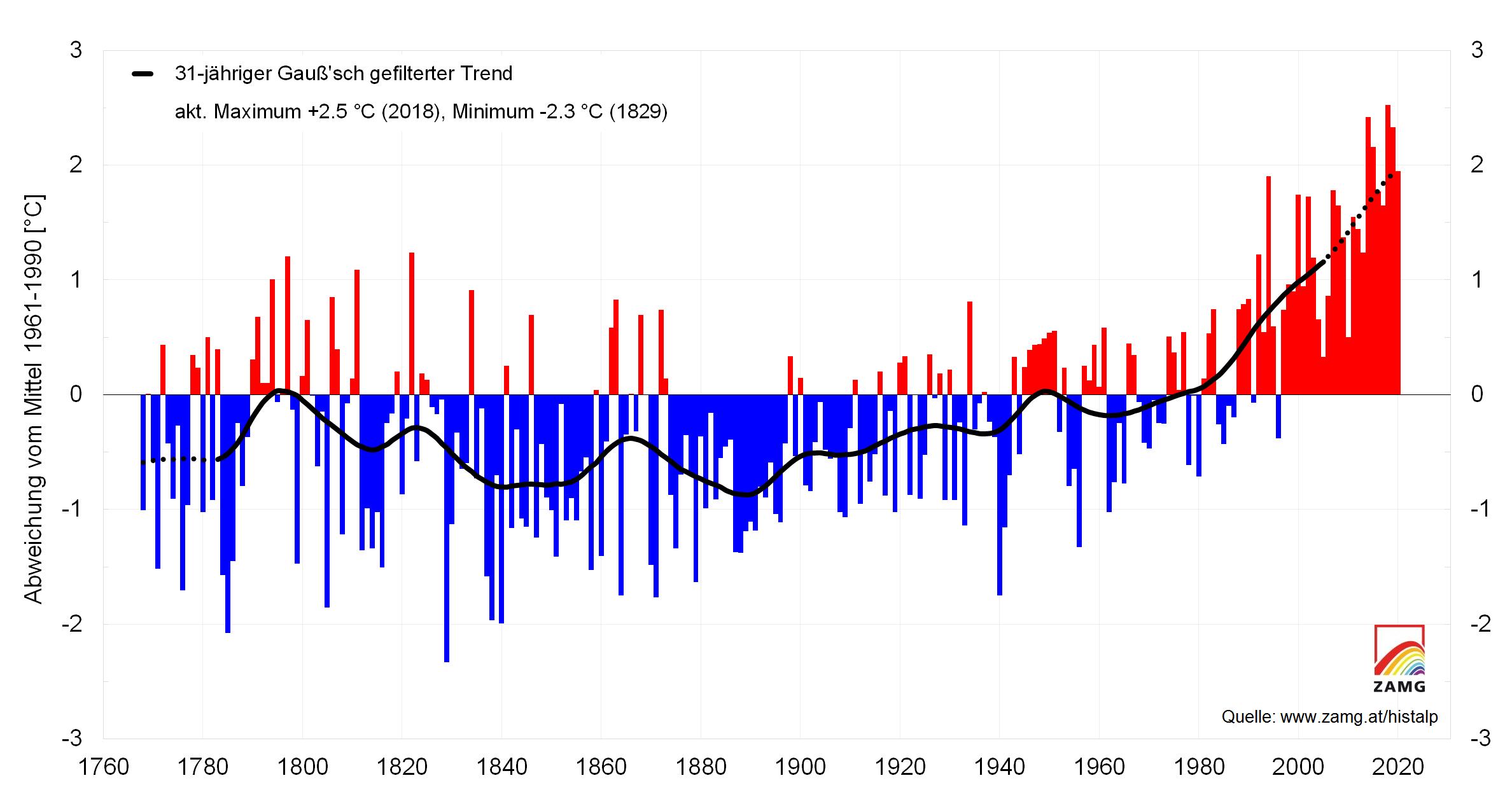 Entwicklung der Jahresmitteltemperaturen in Österreich