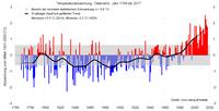 Achtwärmstes Jahr der Messgeschichte
