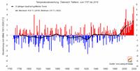 Auf dem Weg zum wärmsten Juni der Messgeschichte