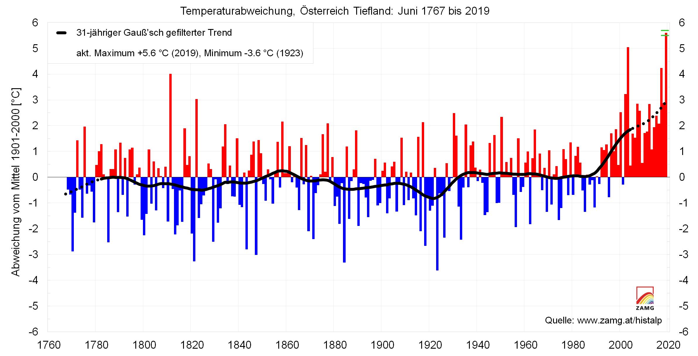 Der wärmste, sonnigste und trockenste Juni der Messgeschichte