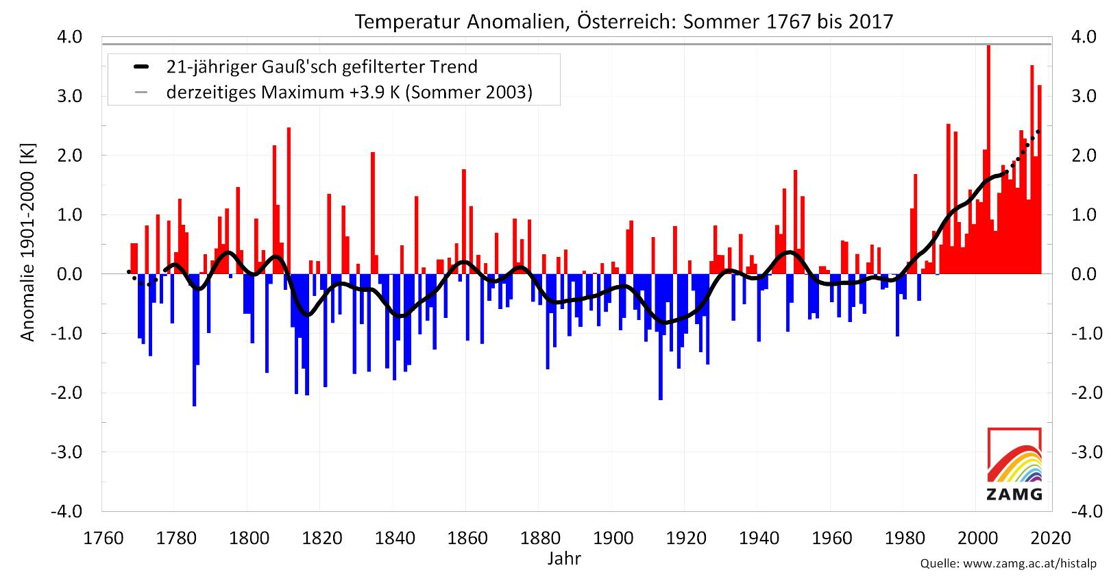 https://www.zamg.ac.at/cms/de/klima/news/drittwaermster-sommer-der-messgeschichte/image